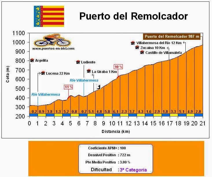 Altimetría Puerto del Remolcador