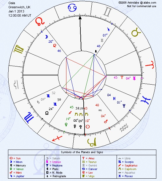 Gaias New Birth Chart 2013 Voices From Arcturus And Andromeda