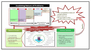 Process of problem identification