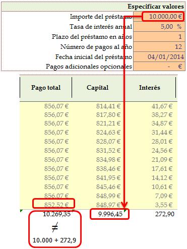 hipoteca tabla amortizacion credito hipotecario: