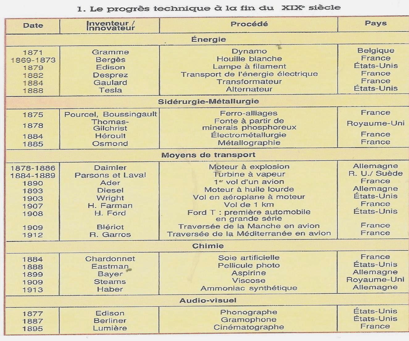 Cours De Dissertation Conomique