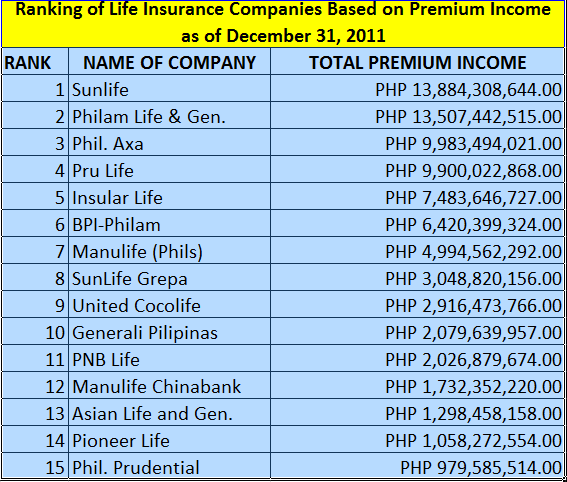 Top 10 Life Insurance Companies in the Philippines 2011  Just On Top