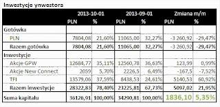 tabelka aktywa inwestor