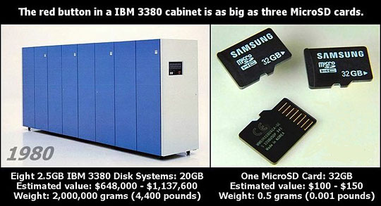 20GB Data Storage In 1989 vs. 32GB Data Storage In 2011