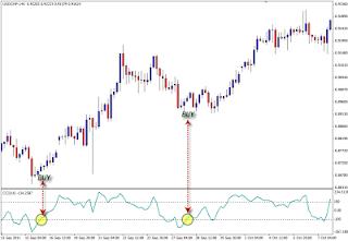 Penerapan Commodity Channel Index Pada Analisa Forex