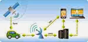 GPS Tracking Sistem Car