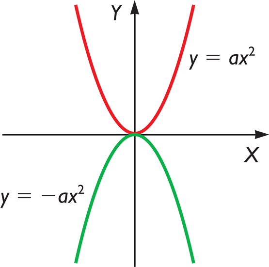 x ax ca Quizlet provides term:quadratic function = f(x)= ax^2+bx+c activities, flashcards and games start learning today for free.