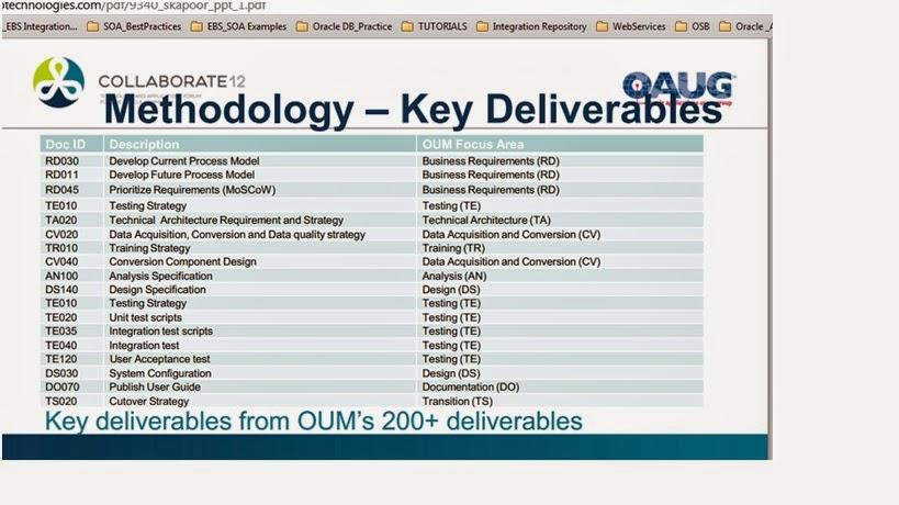 R12 Methodology - OUM | Oracle Apps Global ERP