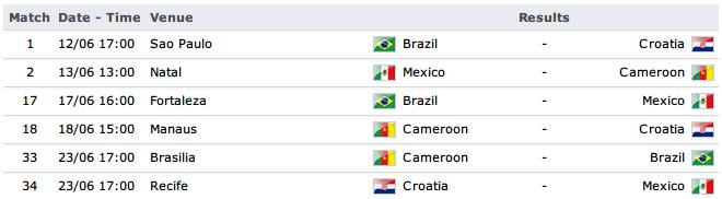 Jadwal Kualifikasi Grup Piala Dunia 2014 Brazil + PDF Group D