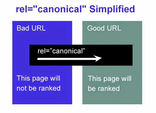 Thẻ rel=canonical là gì?