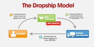 Cara Mendapatkan Uang dari Facebook dengan Bisnis Dropship