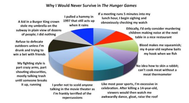 The eye of lonis storm could you survive the hunger games could you survive the hunger games ccuart Choice Image