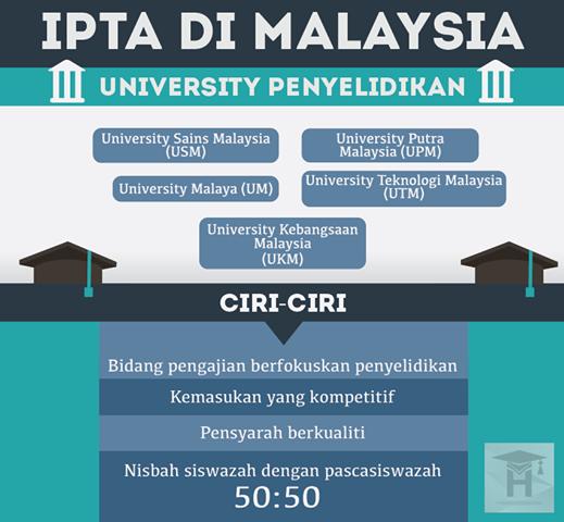 universiti penyelidikan
