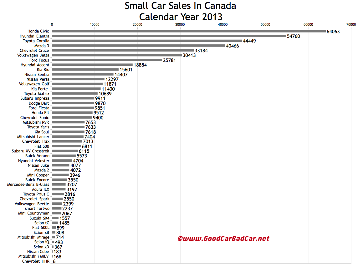 Canada small car sales chart 2013