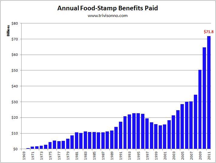 Obama Increase Food Stamps