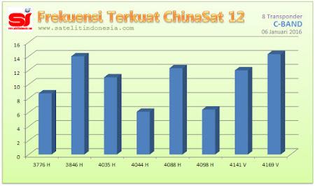 sinyal terkuat satelit ChinaSat 12