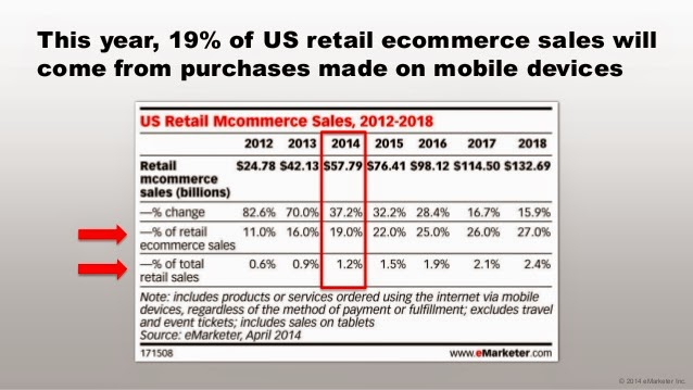 Mobile to make up for 19% retail shopping  purchases