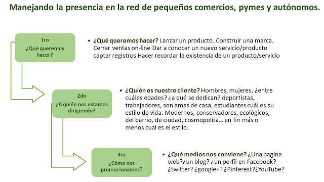 Publicidad-digital-3-pasos-previos-DHclick