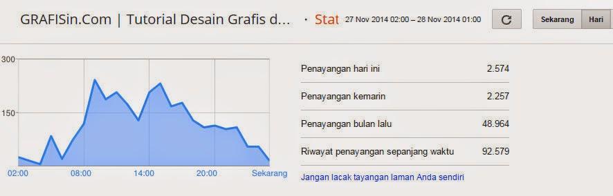 Statistik Kunjungan Penayangan Blog GRAFISin.com