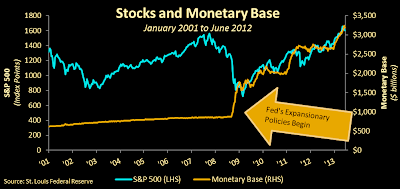 Chart from the Federal Reserve Bank of Saint Louis showing the correlation between the unsustainable US monetary base and stock market prices