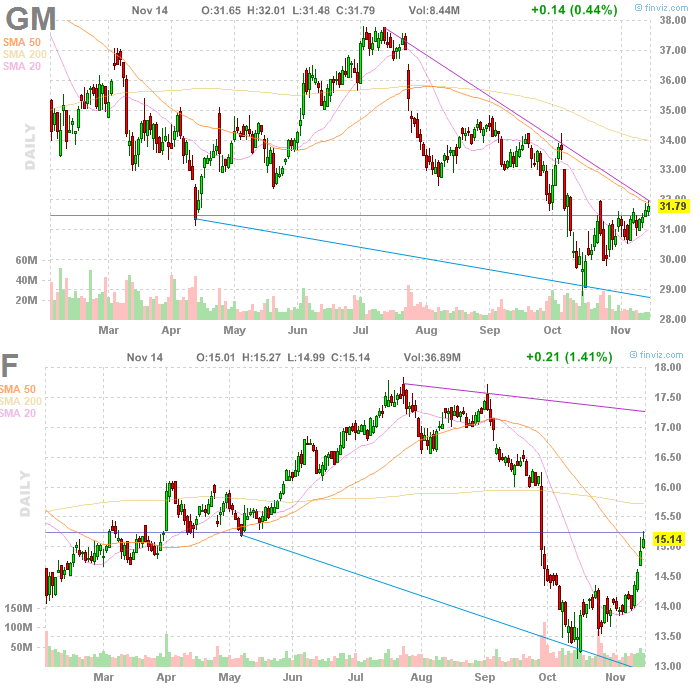 general motors and ford