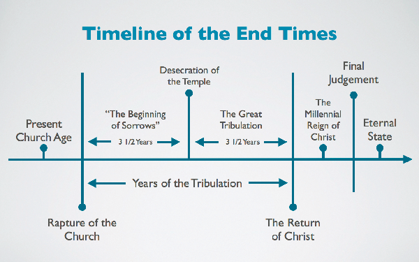The End Times – The Place of the Church