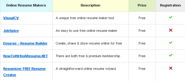 there are many online resume creator tools available for you to use for free of charge in the following table you will find the top 5