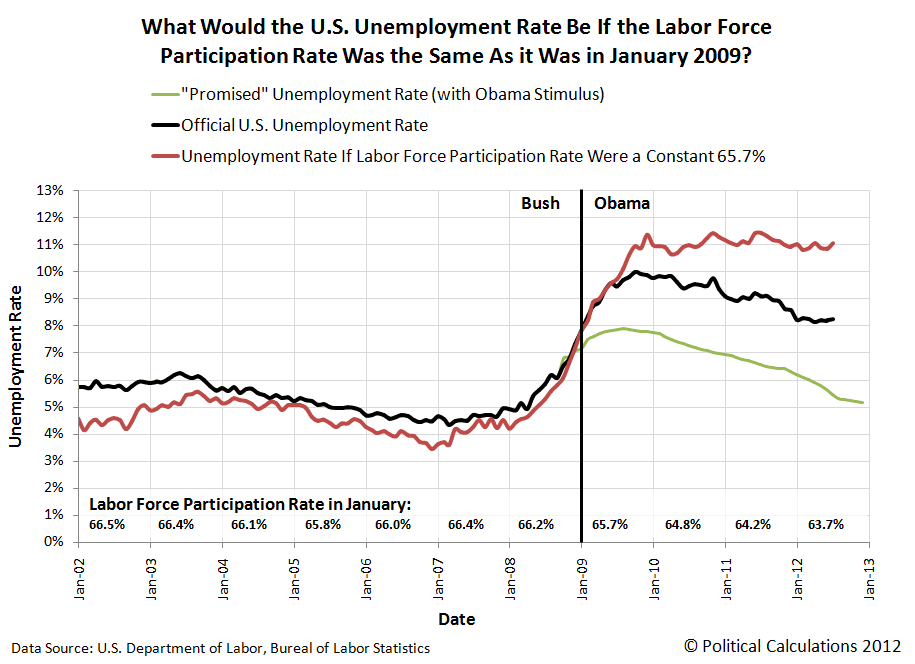 What Would the U.S. Unemployment Rate Be If the Labor Force Participation Rate Was the Same As it Was in January 2009?