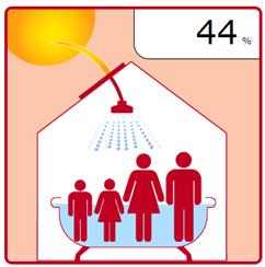Indicador Solar Térmico de Lisboa