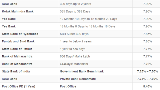Interest Rate for Fixed Deposit of 1–2 Years