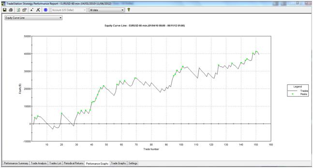 Trading system con rsi