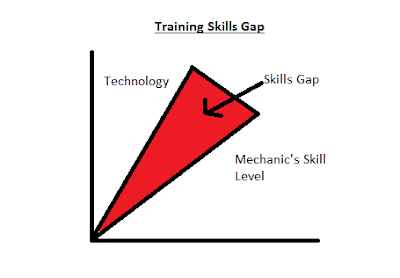Mechanic Training Skills Gap
