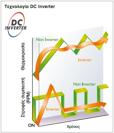 Tεχνολογία inverter στις αντλίες θερμότητας (Πηγή Hitachi)