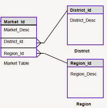 Businessintelligence er modelling for star schema ccuart Image collections