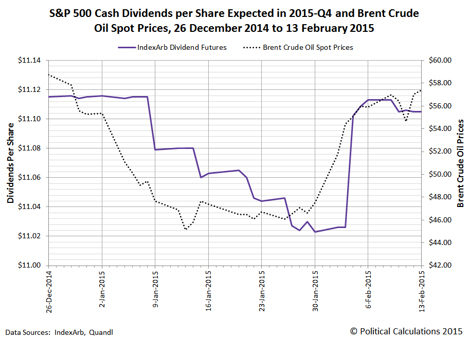 S&P 500 2015-Q4 Expected Dividends per Share and Brent Crude Oil Spot Prices, 26 December 2014 to 13 February 2015