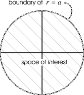 illustration of boundary of circular space