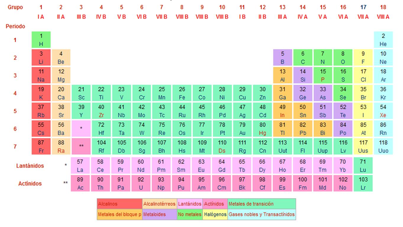 Qumica numeros cuanticos la tabla peridica de elementos quimicos clasifica organiza y distribuye los distintos elementos quimicos conforme a sus propiedades y caracteristicas urtaz Gallery