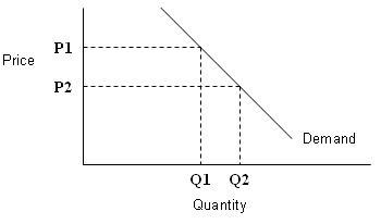 Microeconomics article?