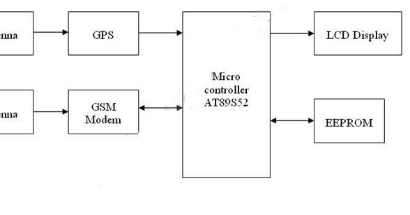 Fantasyelectronics  Gsm And Gps Based Vehicle Tracking System