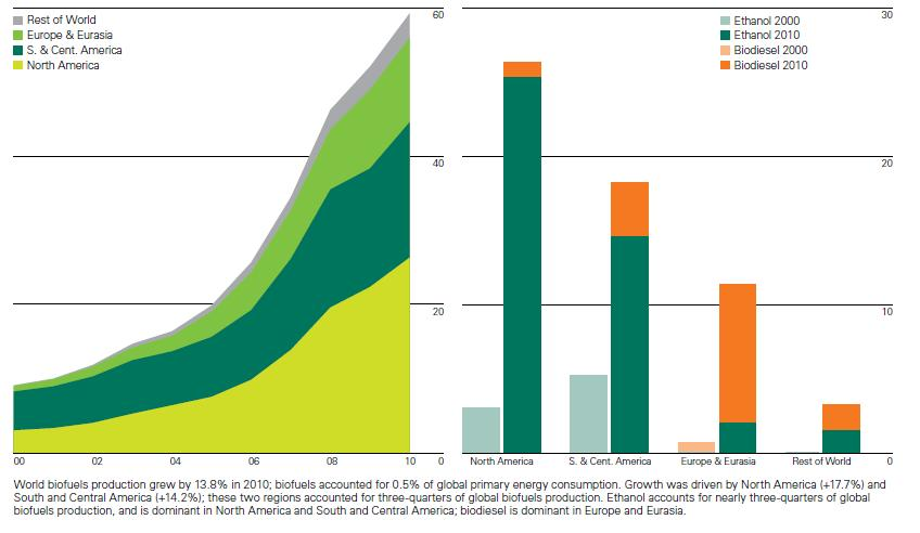is biofuel an effective substitute for Aquatic phototrophs: efficient alternatives to land that ethanol cannot substitute for energy to isolate biofuel precursors in a cost-effective.