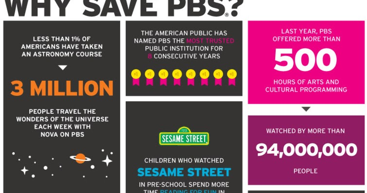 Flyer Goodness: Why Save PBS - An Infographic Poster by Chris Bishop