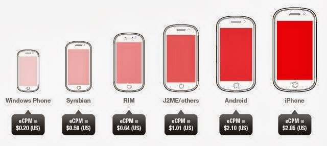 highest average CPM for mobile ads