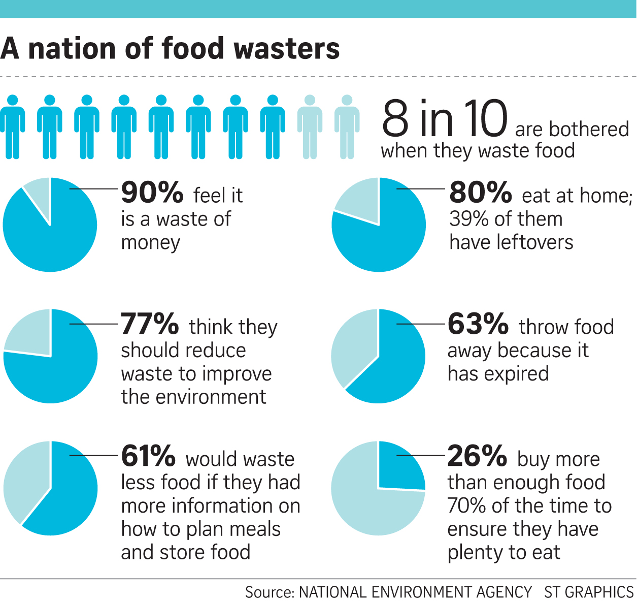if only singaporeans stopped to think food waste 1 in 4