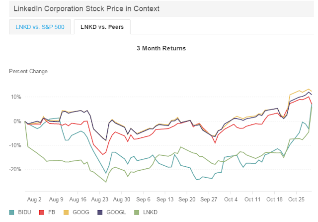 how does linkedin perform in stock market as compared to its peers: