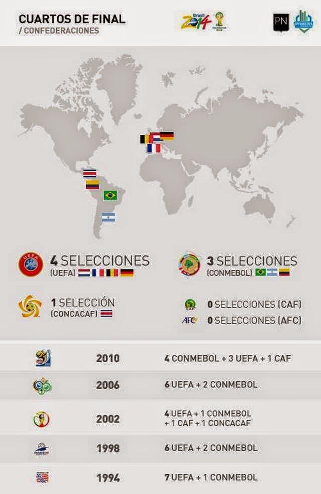 Las confederaciones y los mundiales.
