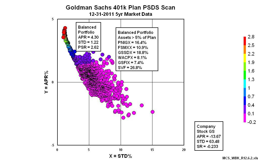 Goldman sachs employee stock options