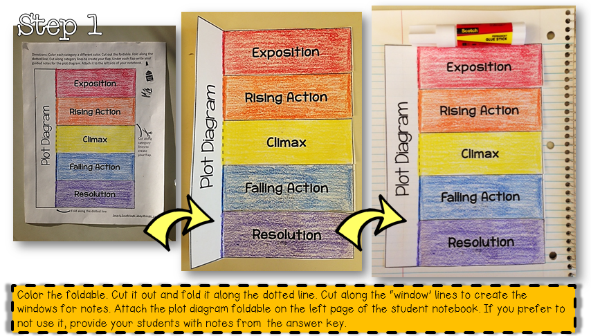 PLOTorial...Interactive Notebook Activity- How to Use a Plot ...