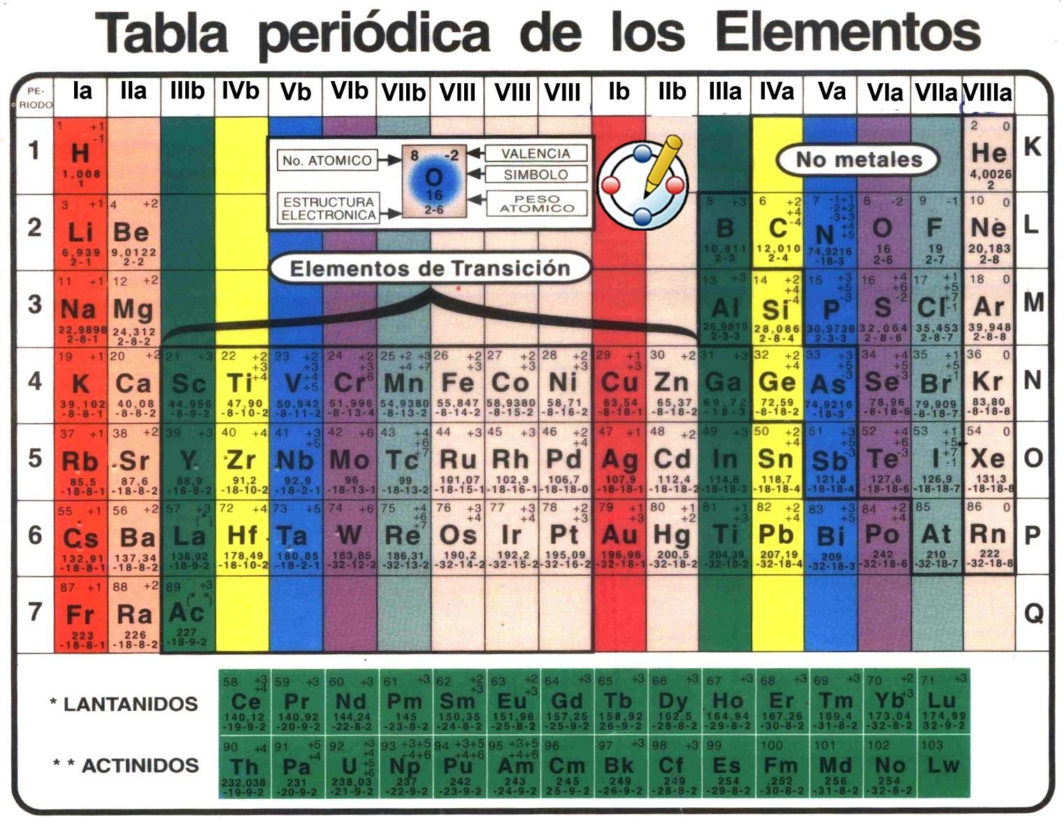 tabla peridica de los elementos - Tabla Periodica De Los Elementos Quimicos En Grande