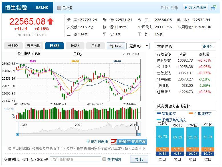 中国株コバンザメ投資 香港ハンセン指数20140403
