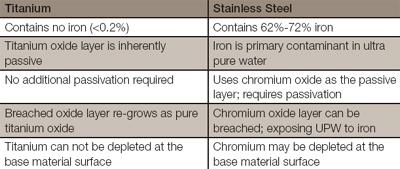 Stainless Steel Vs Titanium